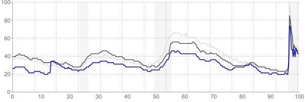 San Angelo, Texas monthly unemployment rate chart